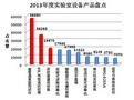 中國教育裝備采購網2013年度實驗室設備產品盤點