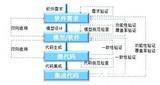 基于模型的嵌入式软件设计开发