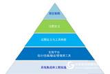 符合ISO26262 规范的软件开发及测试咨询服务