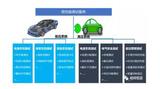 整车电性能设备开发及测试服务