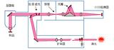 【技术文章】拉曼光谱仪的基本原理和组成介绍