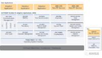 AUTOSAR解决方案—INTEWORK-EAS-AP