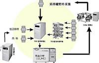 ENTECH大气采样系统