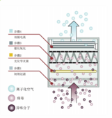 智能離子空氣凈化消毒系統