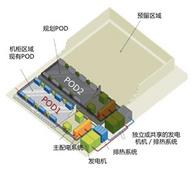 模塊化數據中心解決方案(國泰安)