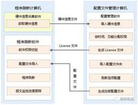 InterConnect Workbench — 硬线连接关系管理软件