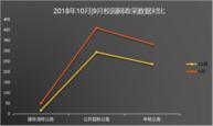 10月校園網政府采購與上月同比下降29%