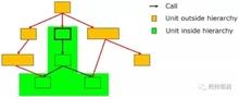 C++组件测试及应用 — 基于Tessy的测试技术漫谈