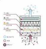 智能离子空气净化消毒系统