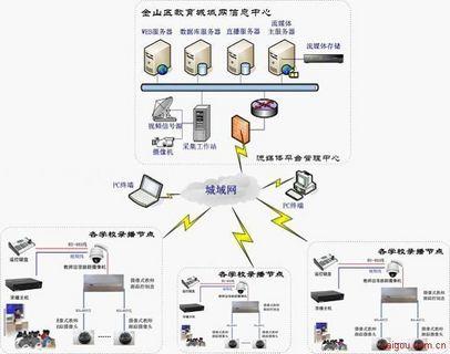 云计算流媒体技术