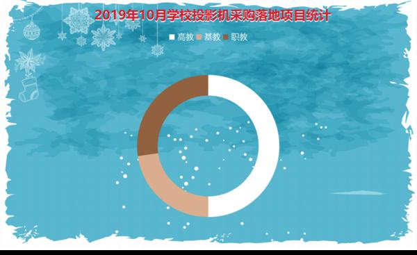 """2019年10月学校投影机政采购迎来""""寒潮"""""""