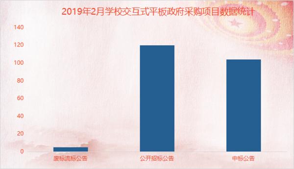 """2月学校交互式智能平板 辽宁成区域市场""""黑马"""""""