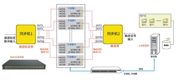 科技之小黑,集成之大器 | 普源精电(RIGOL)发布2GHz带宽、10GSa/s采样率的紧凑型示波器DS8000-R