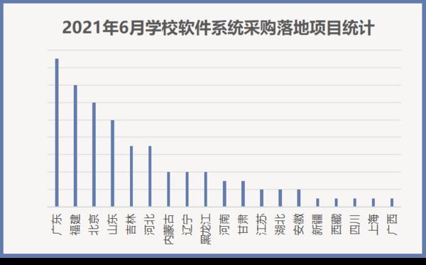 2021年6月学校软件系统采购高教领先 广东领跑全国