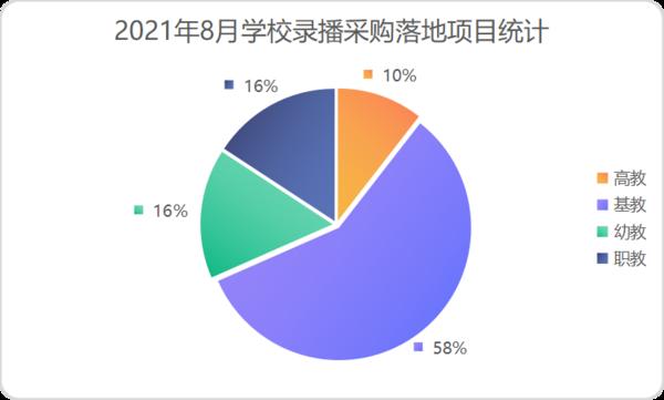 2021年8月学校录播采购落地项目:河北福建并列第一