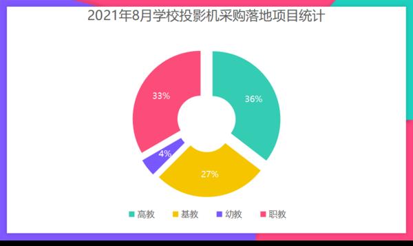 2021年8月学校投影机采购  高职教育领域占据主导地位