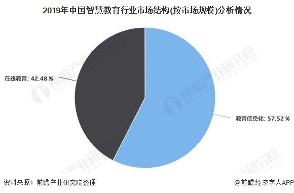 2020年中国智慧教育行业市场现状及发展趋势分析