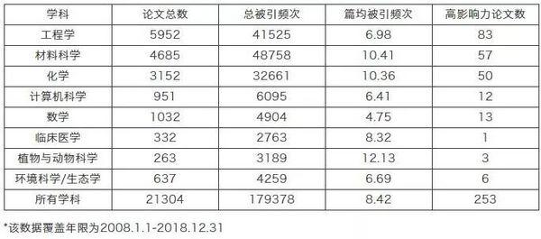 厉害了 重庆大学这8个学科