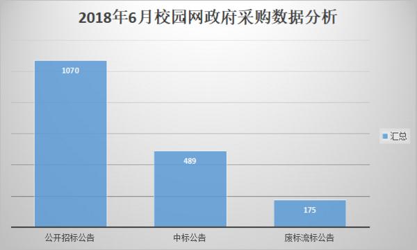 2018年6月校园网  政府采购需求井喷