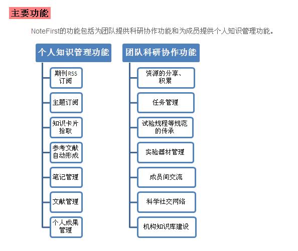 NoteFirst 文献管理与科研协作系统