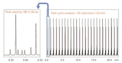 超高效液相色谱仪