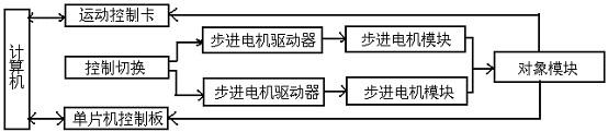 DICE-EWYD-2型 二维运动控制实验平台