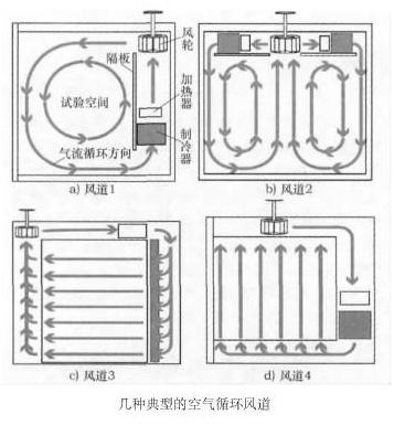 恒温恒湿箱试验箱空气循环系统的研究