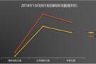 10月校园网政府采购与上月同比下降29%