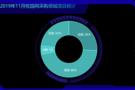 2019年11月校园网采购   福建省项目成交量仍居首位