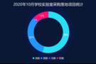 2020年10月学校实验室采购  黑龙江需求稳居首位