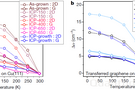 南京大學最新Nature中的變溫拉曼測量