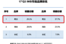 Q3希沃销量销额双第一 首夺IWB整体市场桂冠