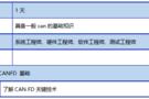 上海1月18日培训邀请函|CANFD技术应用