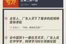 """腾讯课堂双十一大数据:广东人、北京人买爆短视频营销课程,""""老铁经济""""或将被撼动"""