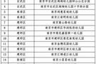南京新增40家 民办惠民幼儿园