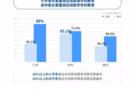 中科院K12调查报告:51Talk是最受家长欢迎在线英语教育品牌
