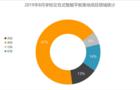 8月智能平板采購需求加速增長  山東、河南市場潛力大