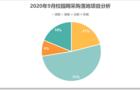 9月校园网采购落地项目与上月同比下降11.4%