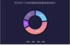 2020年11月学校家具采购落地项目 福建省稳居第一