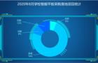 8月学校智能交互平板市场:基教采购份额继续扩大已达74%