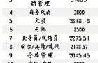 北京4月最新热门职位薪酬出炉 电话销售收入最高