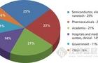 2012年全球实验室太赫兹光谱市场约2000万美元