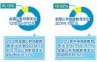 2012年国家财政性教育经费支出占比达4.28%