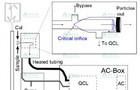 采用涡度协方差法对NH3交换的测量研究