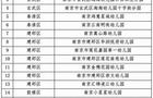 南京新增40家 民辦惠民幼兒園