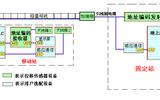 格雷母线天车定位系统