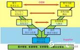 车辆电子电气系统基于模型的开发解决方案