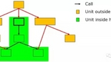 C++組件測試及應用 — 基于Tessy的測試技術漫談