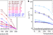 南京大学最新Nature中的变温拉曼测量