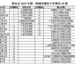 校友会2019中国一线城市最好大学排名 北大第一